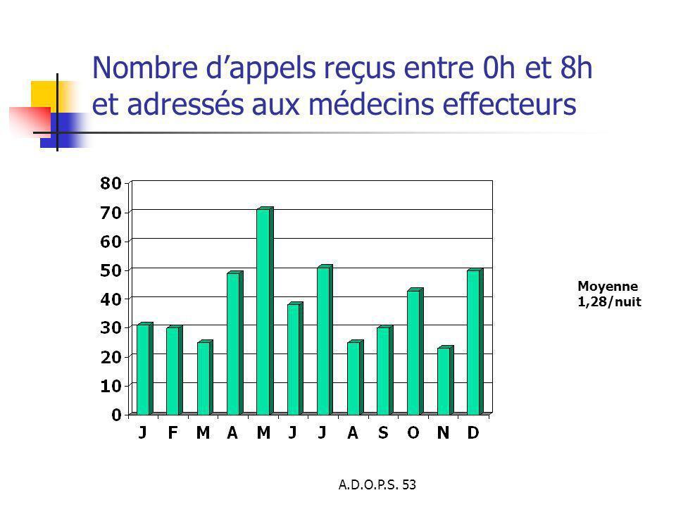 Nombre d'appels reçus entre 0h et 8h et adressés aux médecins effecteurs