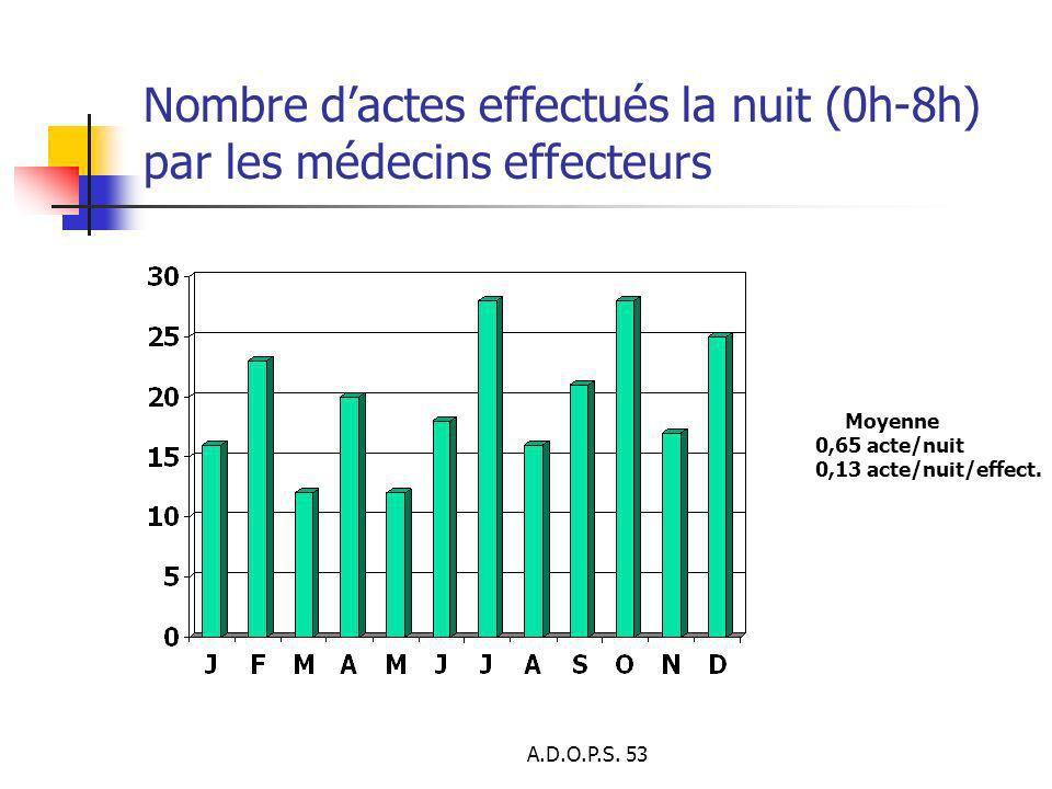 Nombre d'actes effectués la nuit (0h-8h) par les médecins effecteurs