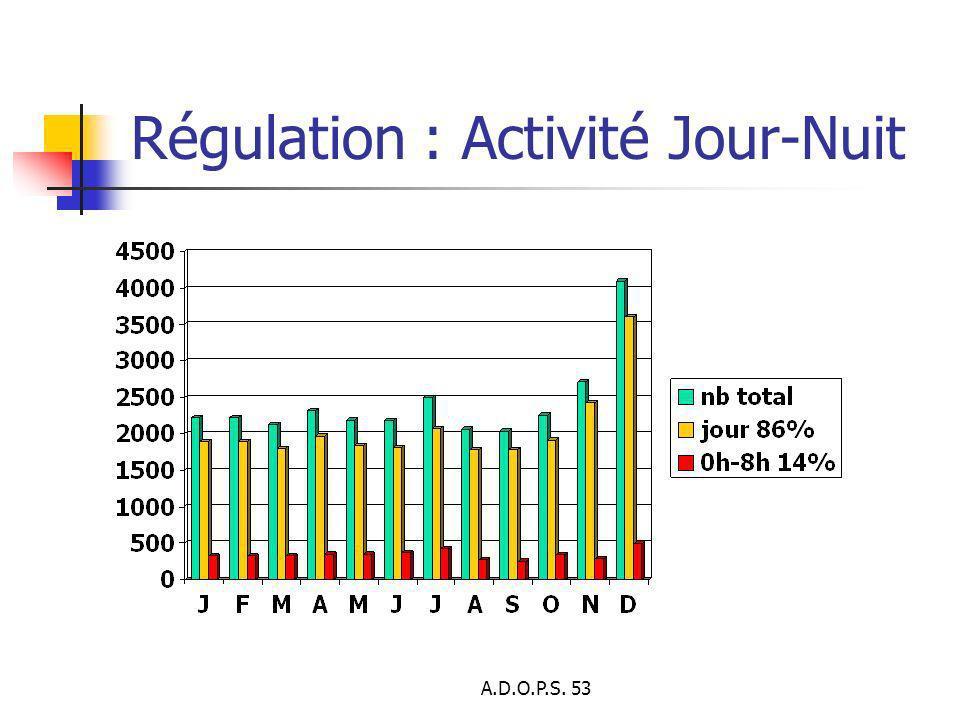 Régulation : Activité Jour-Nuit