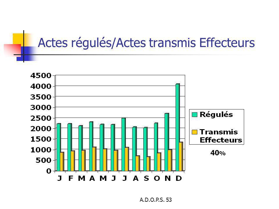 Actes régulés/Actes transmis Effecteurs