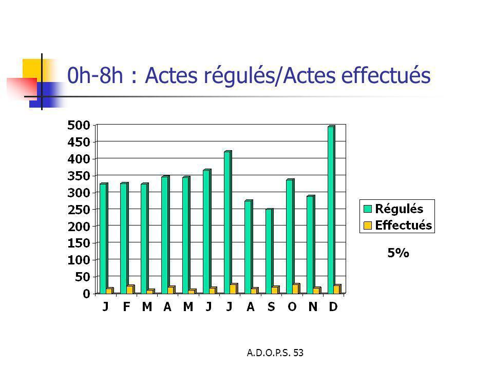 0h-8h : Actes régulés/Actes effectués