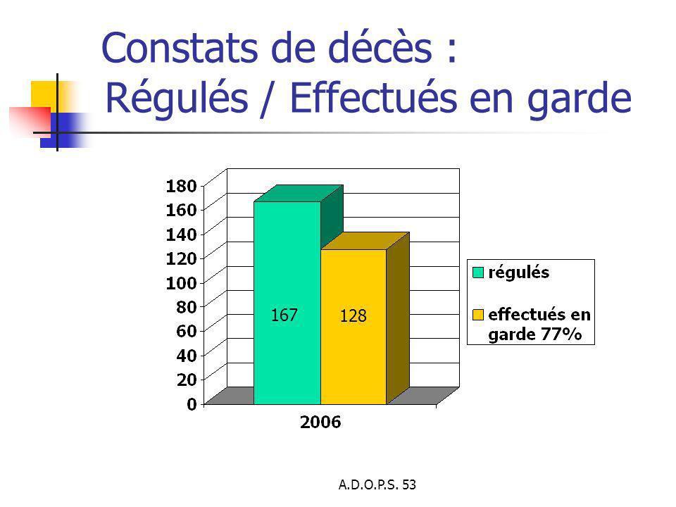 Constats de décès : Régulés / Effectués en garde