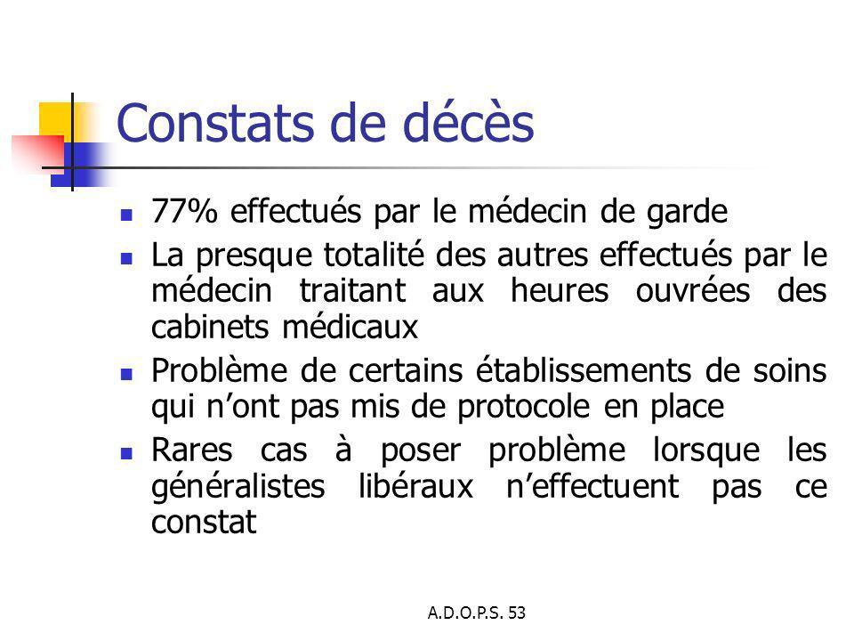 Constats de décès 77% effectués par le médecin de garde