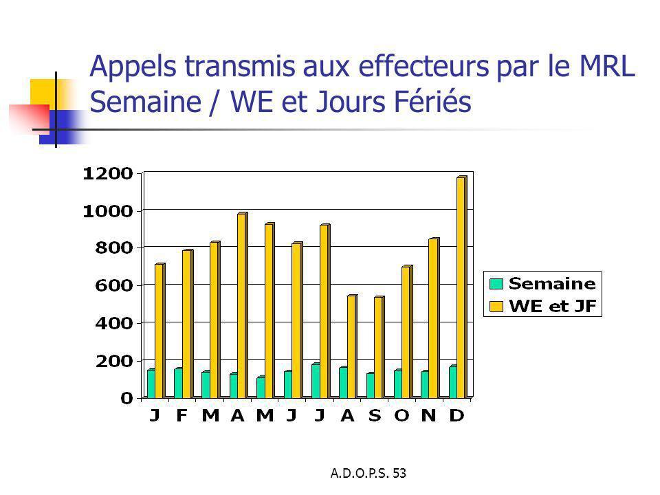 Appels transmis aux effecteurs par le MRL Semaine / WE et Jours Fériés