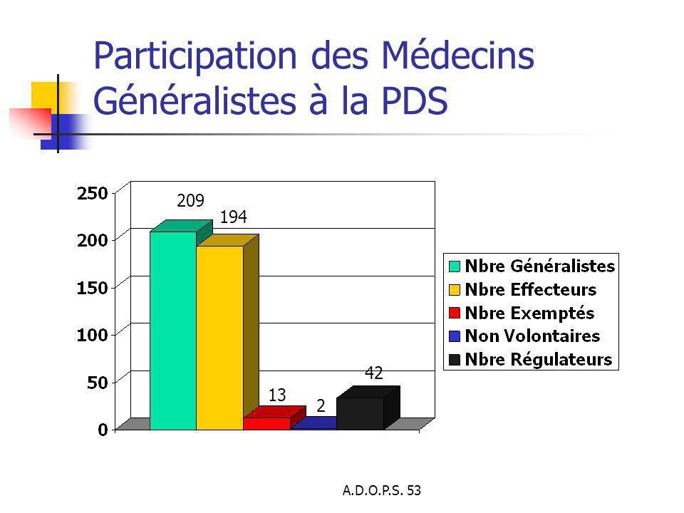 Participation des Médecins Généralistes à la PDS