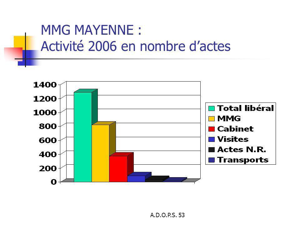 MMG MAYENNE : Activité 2006 en nombre d'actes