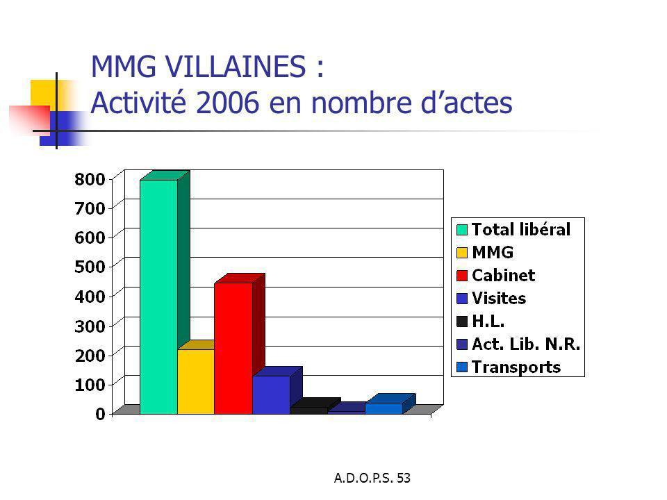 MMG VILLAINES : Activité 2006 en nombre d'actes