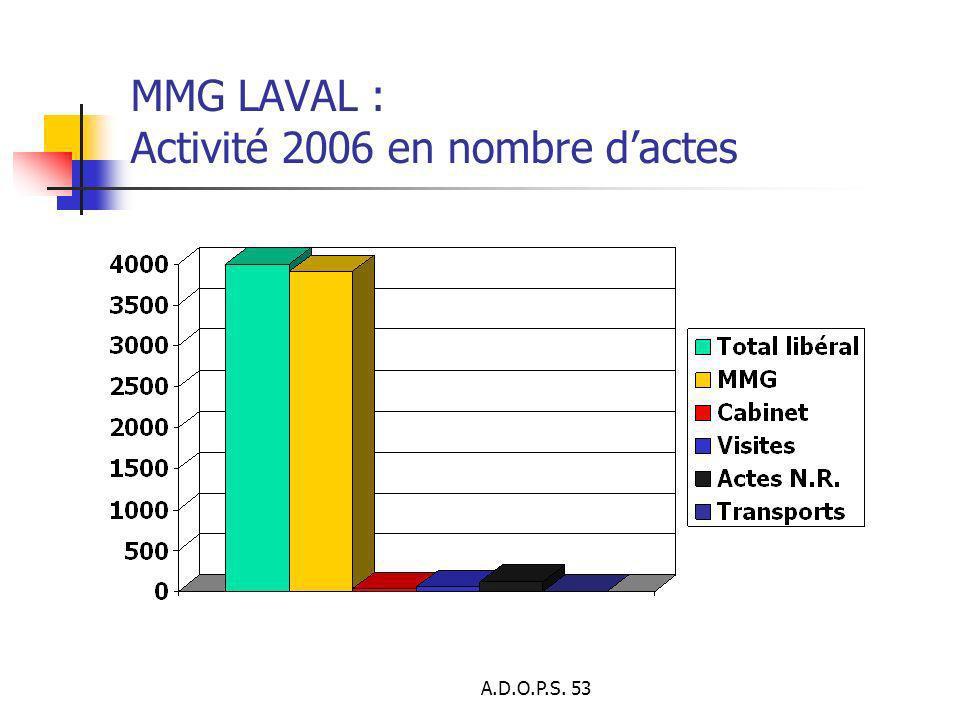 MMG LAVAL : Activité 2006 en nombre d'actes
