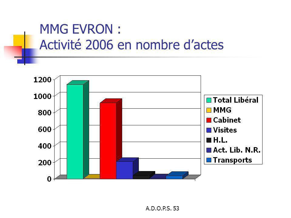 MMG EVRON : Activité 2006 en nombre d'actes