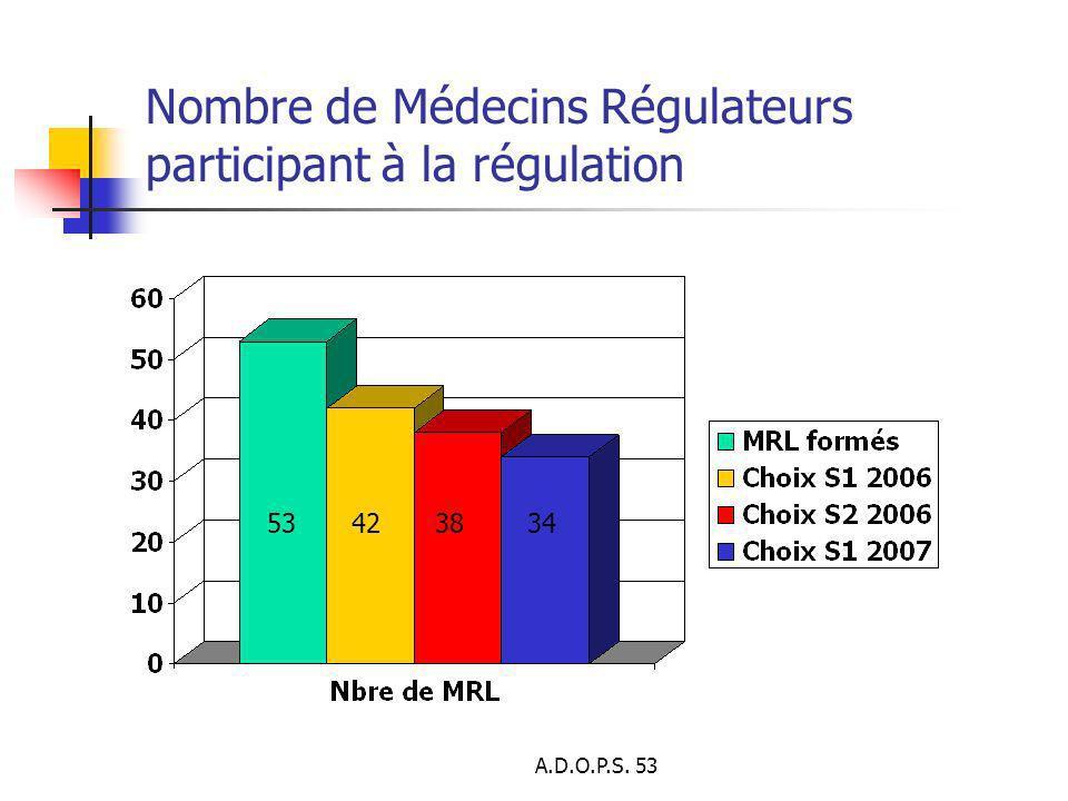 Nombre de Médecins Régulateurs participant à la régulation