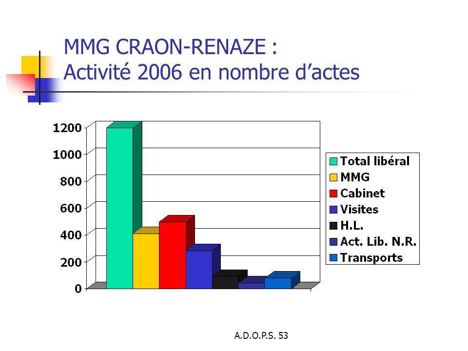 MMG CRAON-RENAZE : Activité 2006 en nombre d'actes