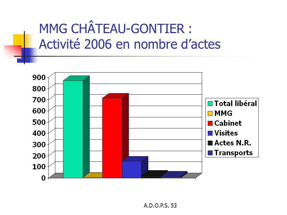 MMG CHÂTEAU-GONTIER : Activité 2006 en nombre d'actes