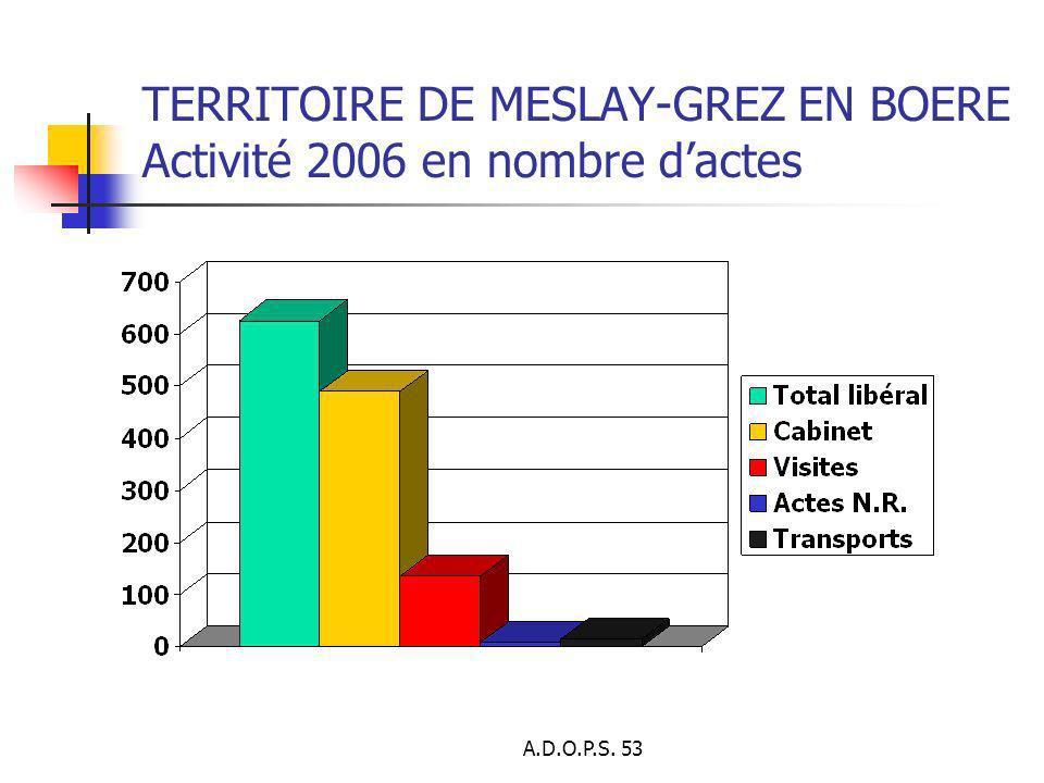 TERRITOIRE DE MESLAY-GREZ EN BOERE Activité 2006 en nombre d'actes