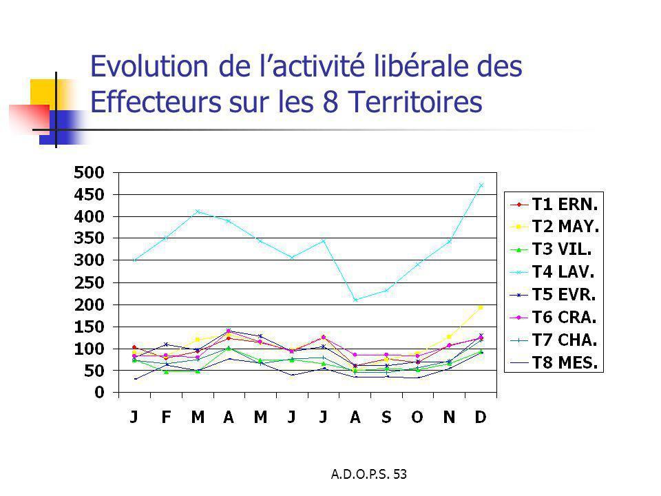 Evolution de l'activité libérale des Effecteurs sur les 8 Territoires