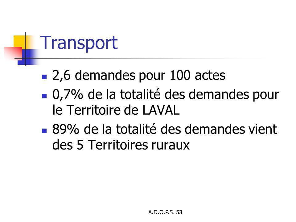 Transport 2,6 demandes pour 100 actes