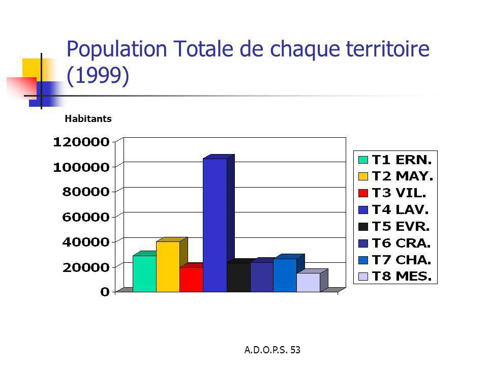 Population Totale de chaque territoire (1999)