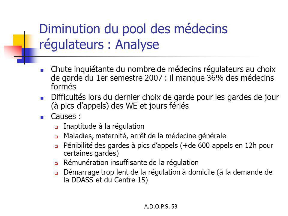 Diminution du pool des médecins régulateurs : Analyse