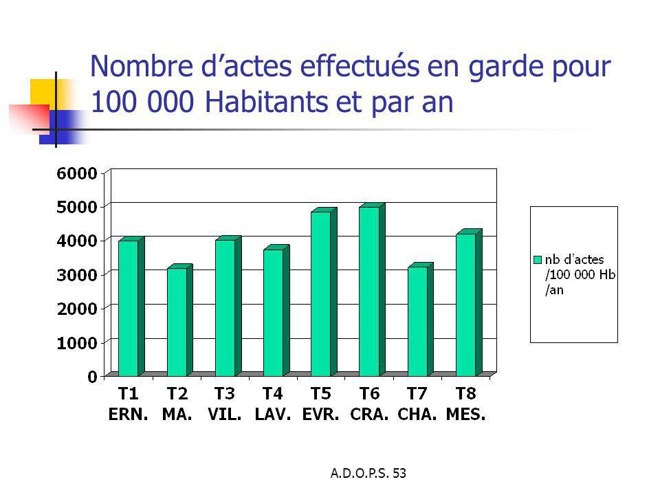 Nombre d'actes effectués en garde pour 100 000 Habitants et par an