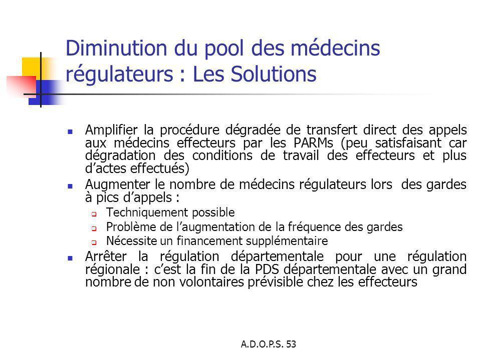Diminution du pool des médecins régulateurs : Les Solutions