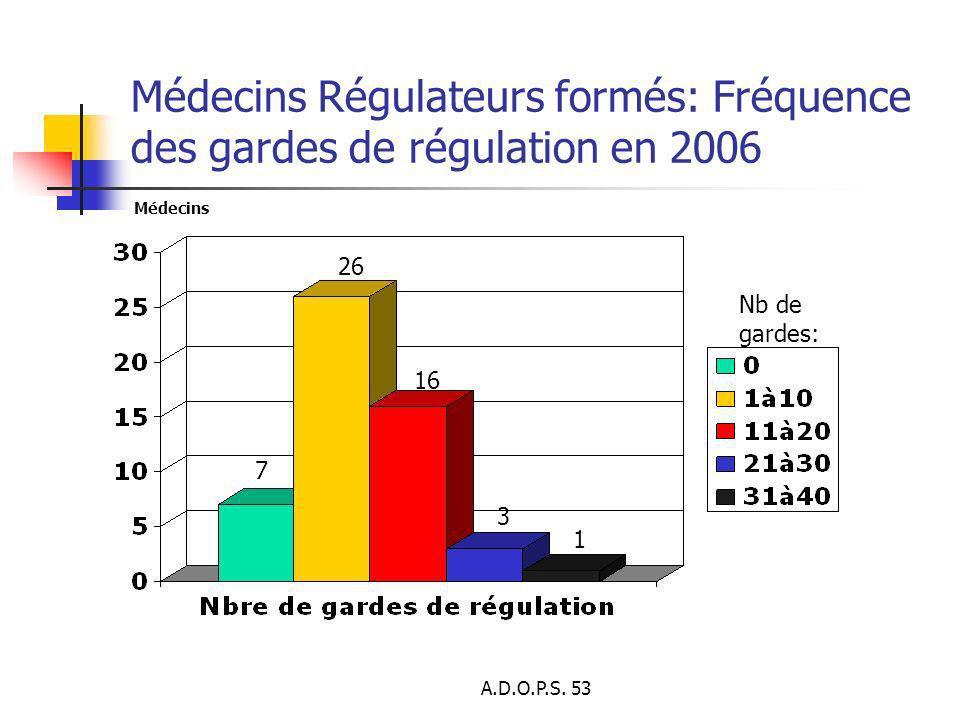 Médecins Régulateurs formés: Fréquence des gardes de régulation en 2006