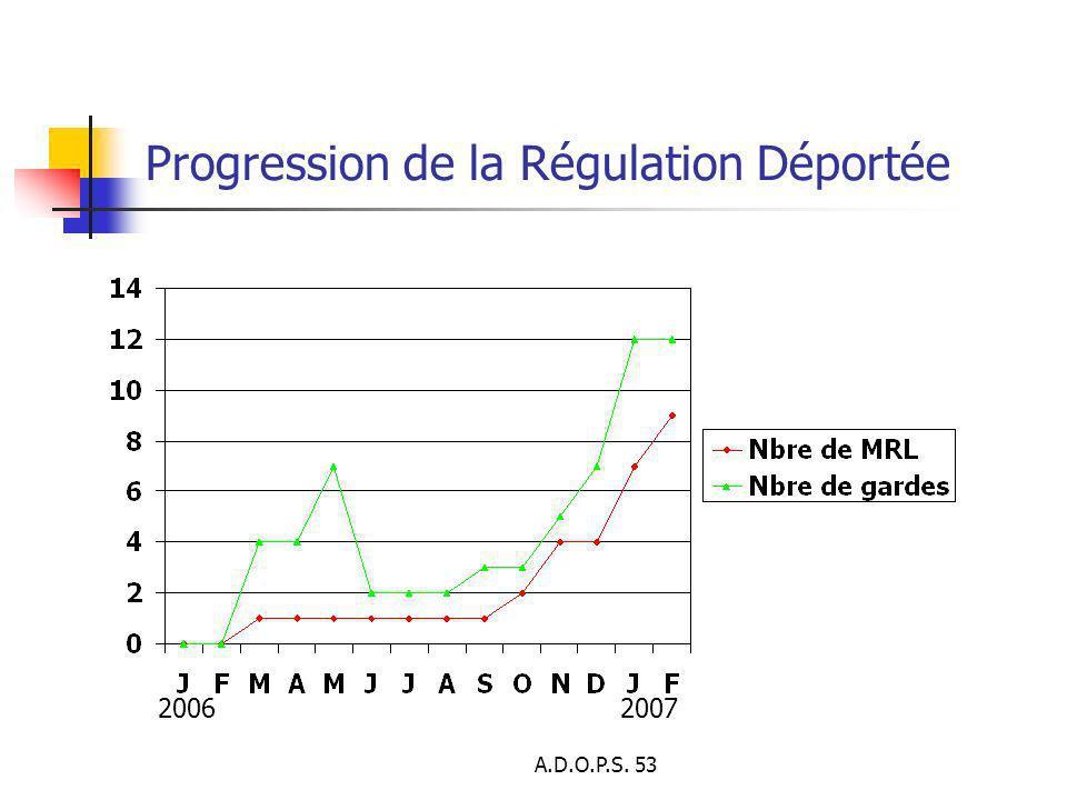 Progression de la Régulation Déportée