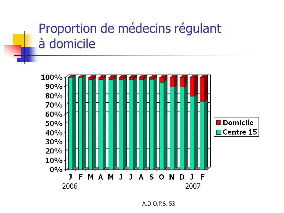 Proportion de médecins régulant à domicile