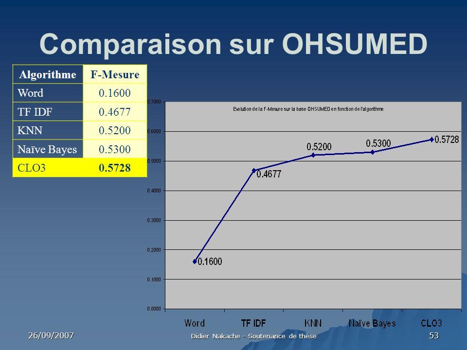 Comparaison sur OHSUMED