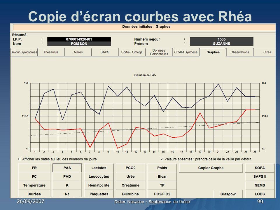 Copie d'écran courbes avec Rhéa