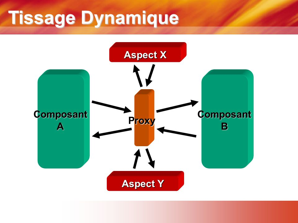 Tissage Dynamique Aspect X Proxy Composant A Composant B Aspect Y