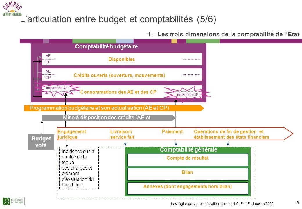 L'articulation entre budget et comptabilités (5/6)