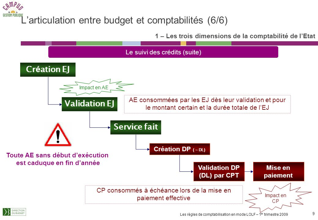 L'articulation entre budget et comptabilités (6/6)