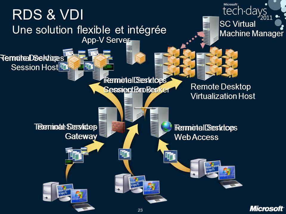 RDS & VDI Une solution flexible et intégrée