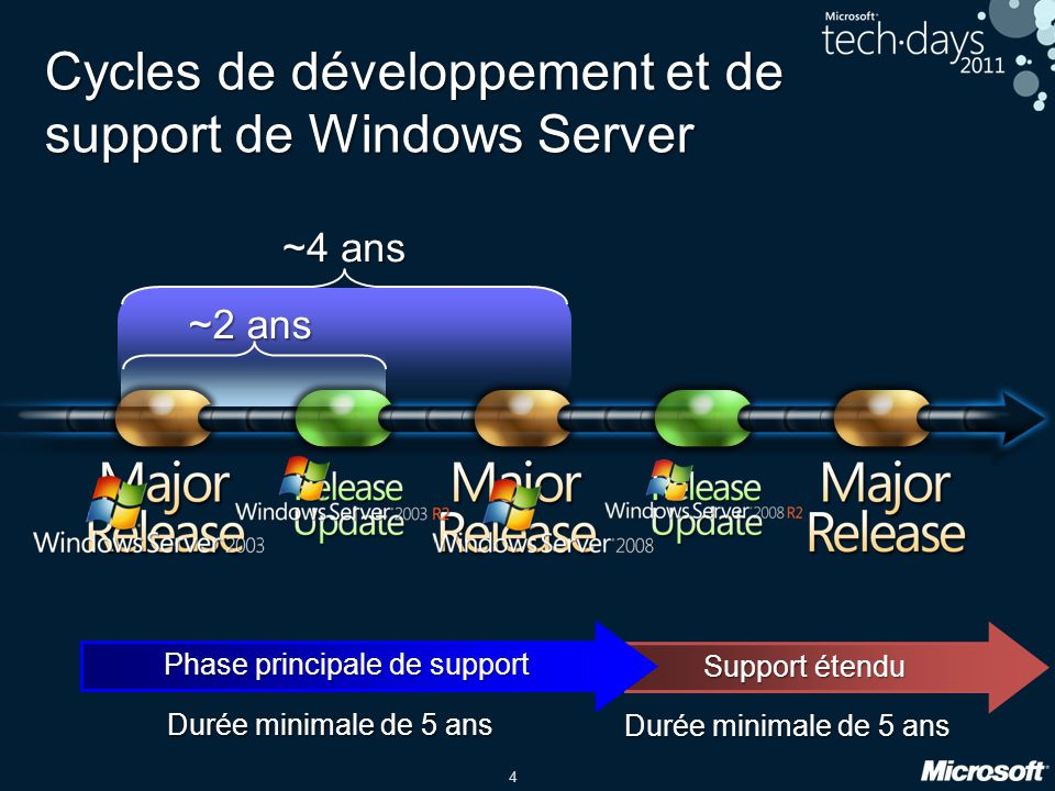 Cycles de développement et de support de Windows Server
