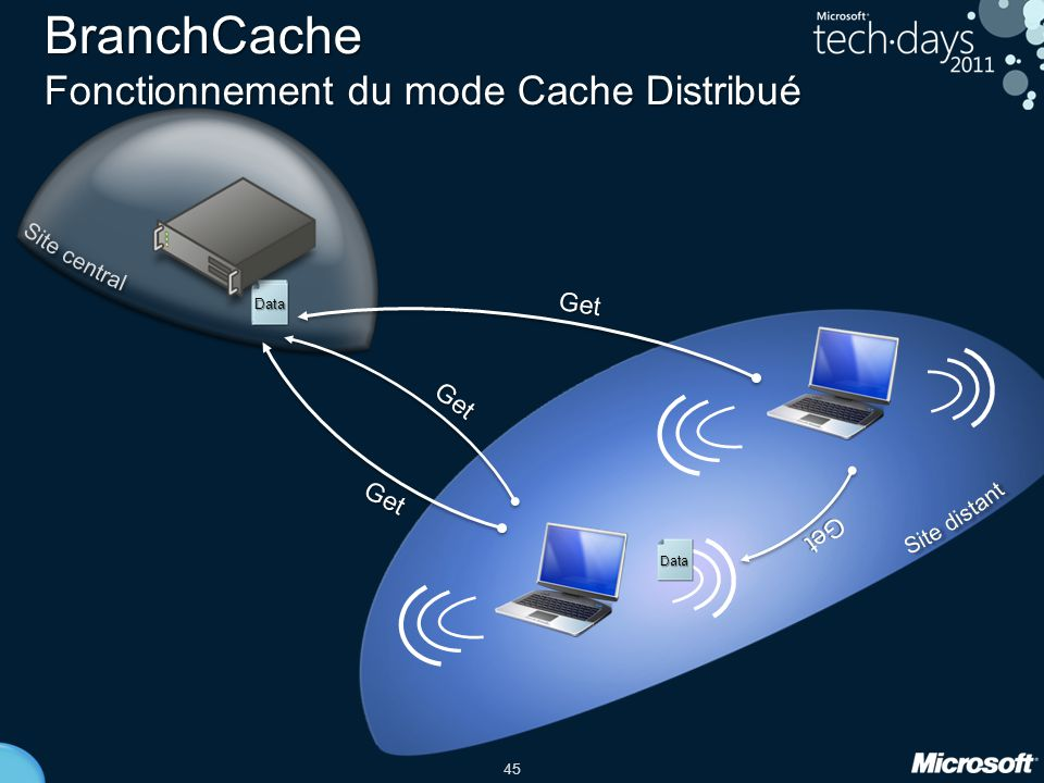 BranchCache Fonctionnement du mode Cache Distribué