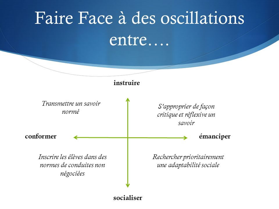 Faire Face à des oscillations entre….