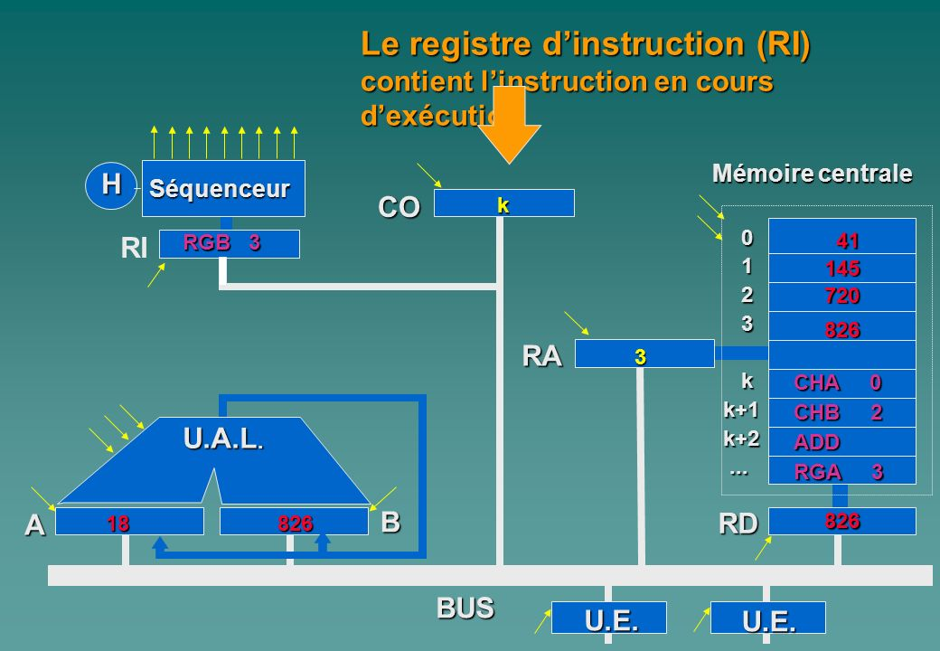 Le registre d'instruction (RI)