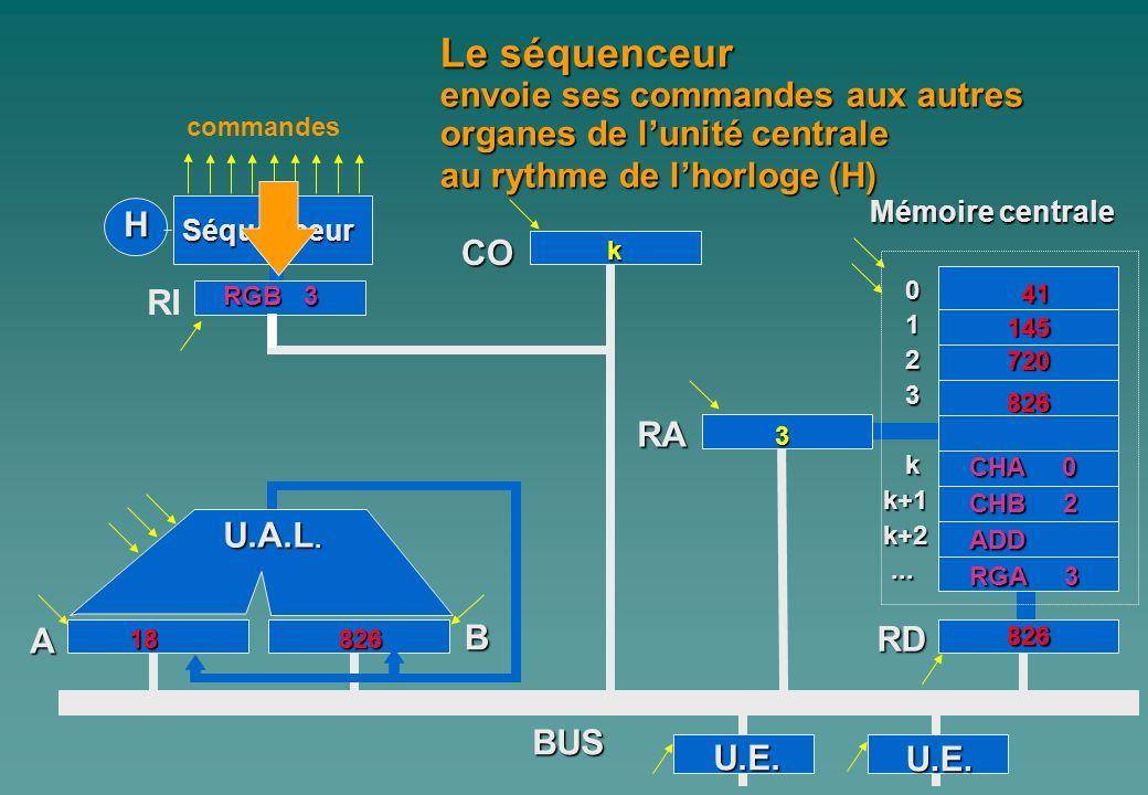 Le séquenceur envoie ses commandes aux autres organes de l'unité centrale. au rythme de l'horloge (H)