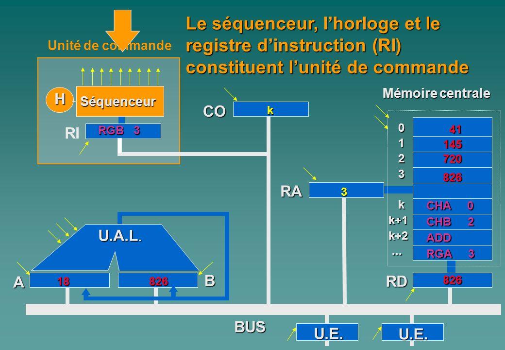 Le séquenceur, l'horloge et le registre d'instruction (RI) constituent l'unité de commande