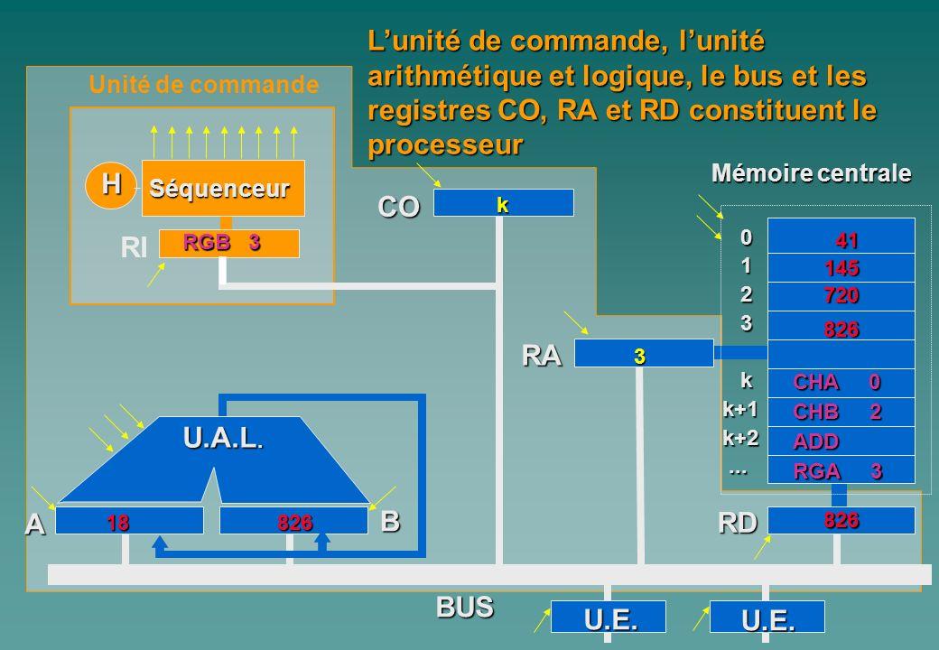 L'unité de commande, l'unité arithmétique et logique, le bus et les registres CO, RA et RD constituent le processeur