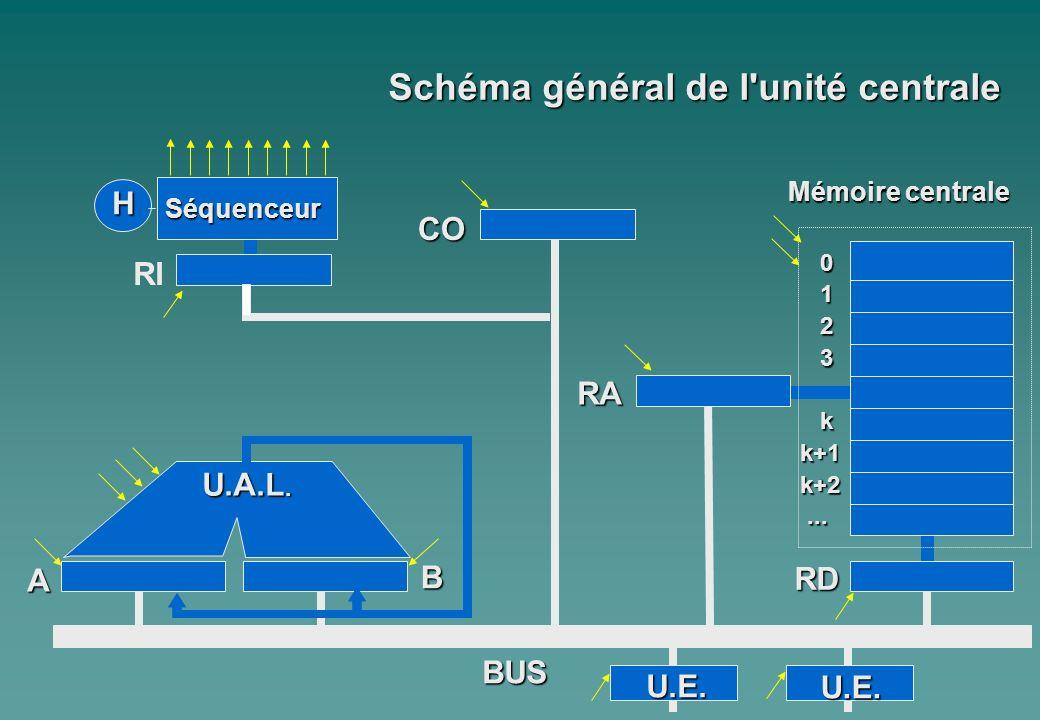 Schéma général de l unité centrale