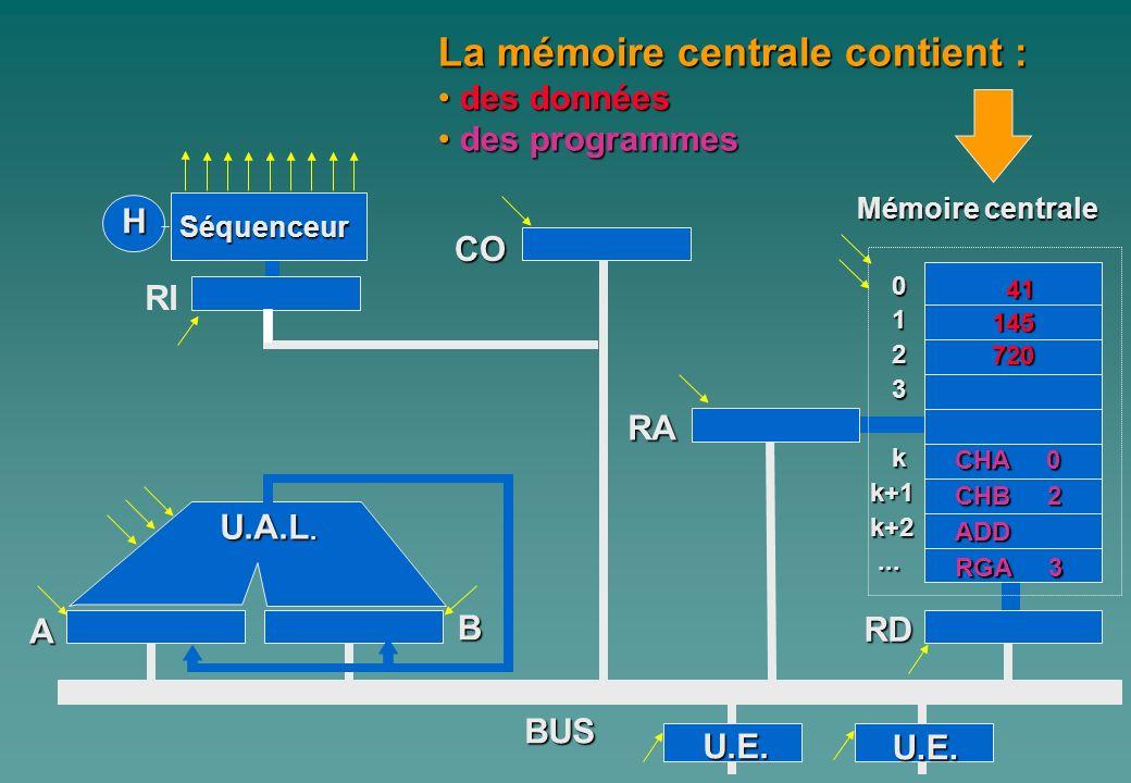 La mémoire centrale contient :