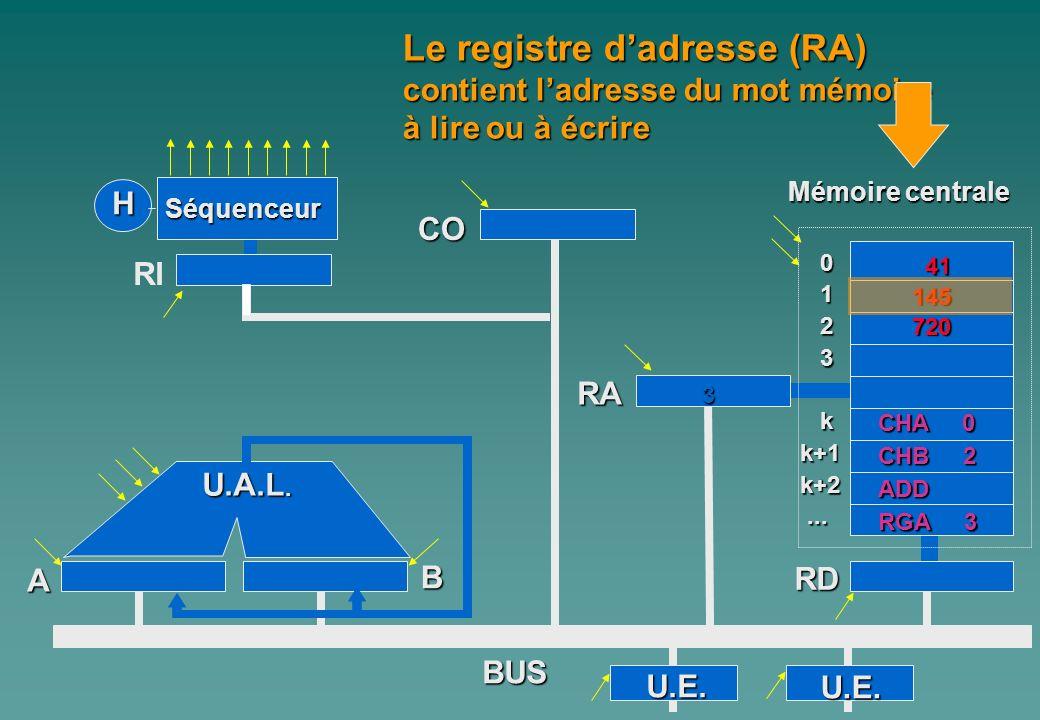 Le registre d'adresse (RA)
