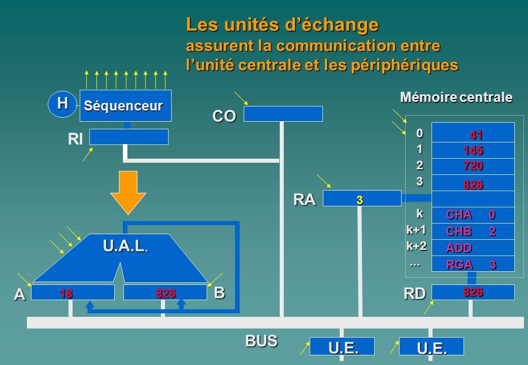 Les unités d'échange assurent la communication entre l'unité centrale et les périphériques. Mémoire centrale.