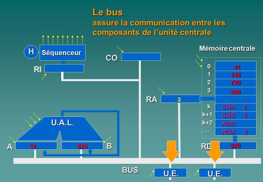 Le bus assure la communication entre les composants de l'unité centrale. Mémoire centrale. H. Séquenceur.