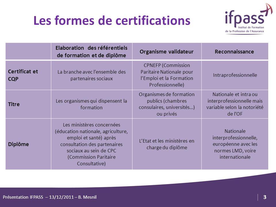 Les formes de certifications