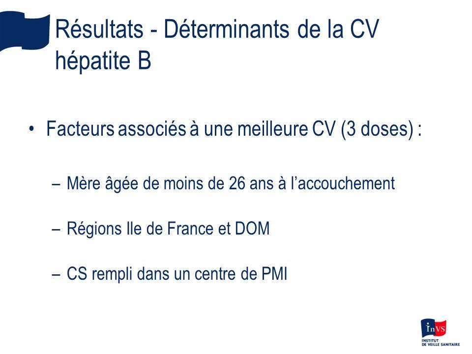 Résultats - Déterminants de la CV hépatite B