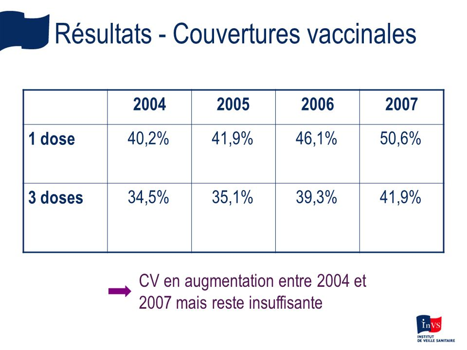 Résultats - Couvertures vaccinales