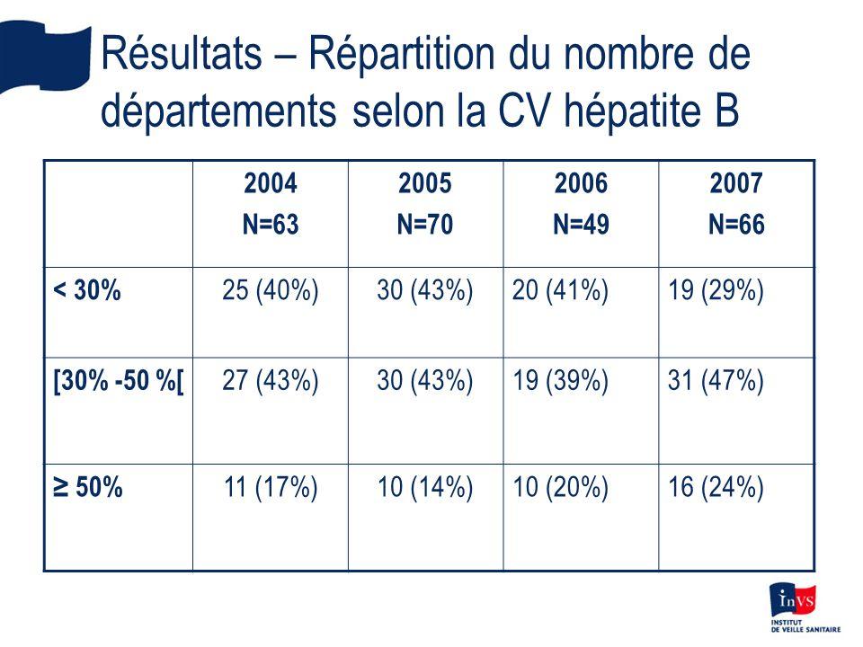 Résultats – Répartition du nombre de départements selon la CV hépatite B