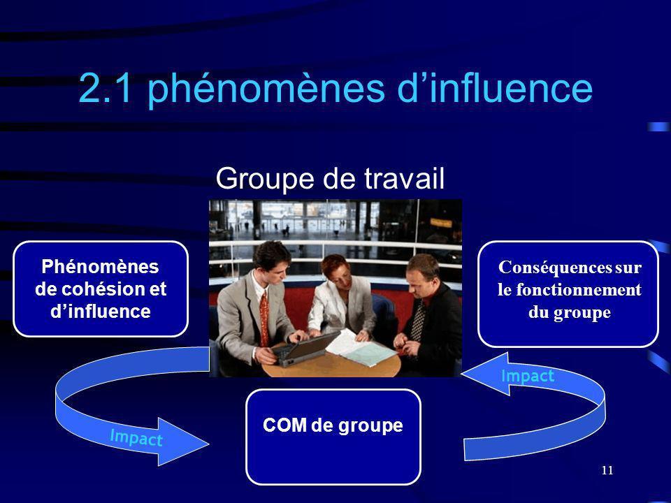 2.1 phénomènes d'influence