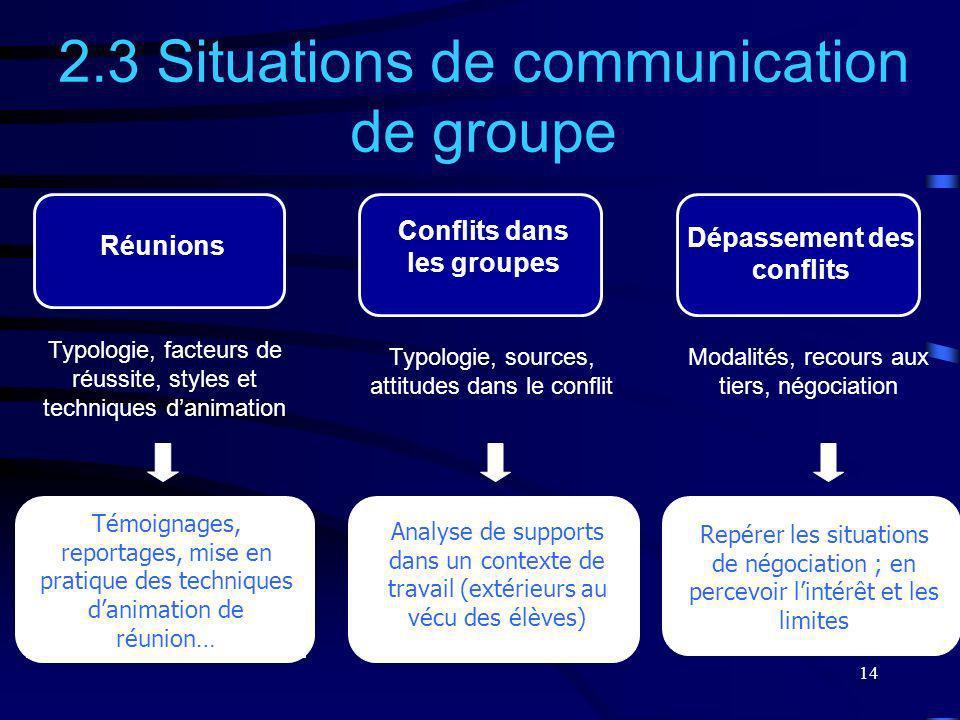 Conflits dans les groupes Dépassement des conflits